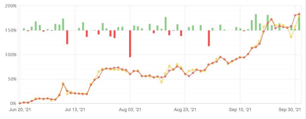 myfxbookの損益グラフ