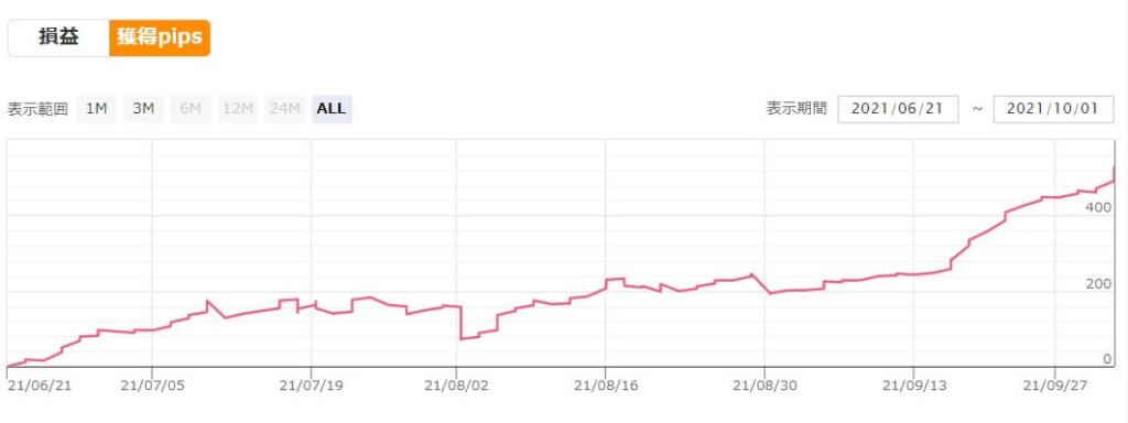REALTRADEの損益グラフ